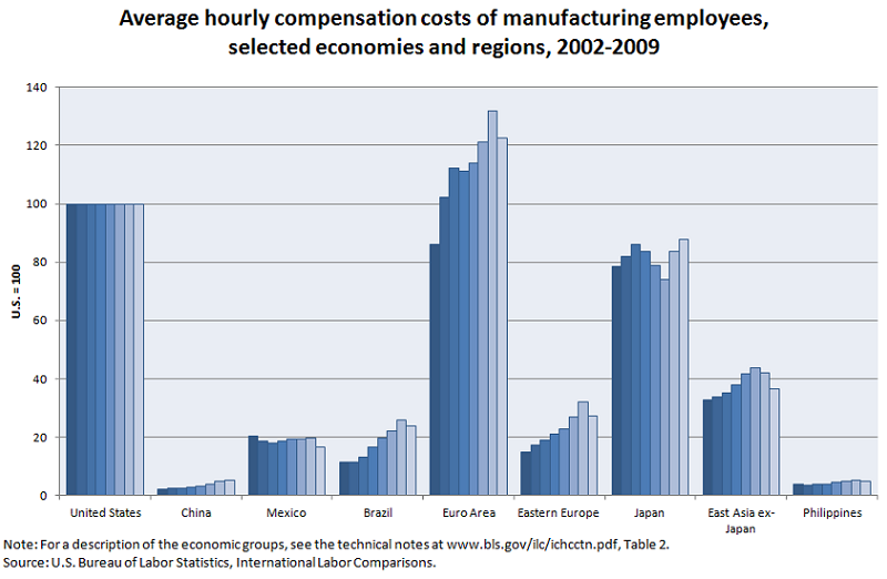 Average hourly compensation costs of manufacturing employees, selected economies and regions, 2002-2009