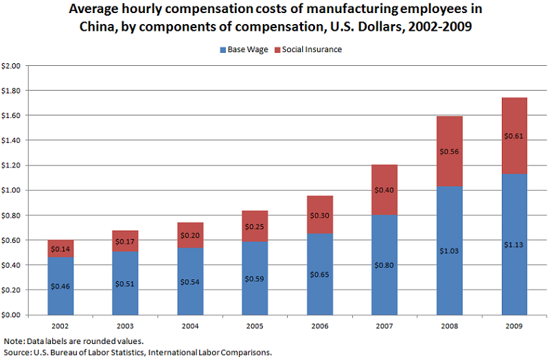 Average hourly compensation costs of manufacturing employees in China, by components of compensation, U.S. Dollars, 2002-2009