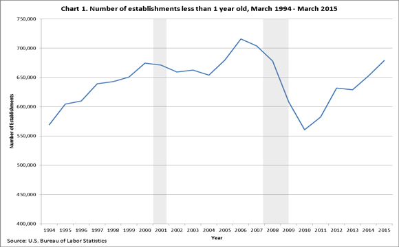 Chart 1. Number of establishments less than 1 year old, March 1994�March 2015