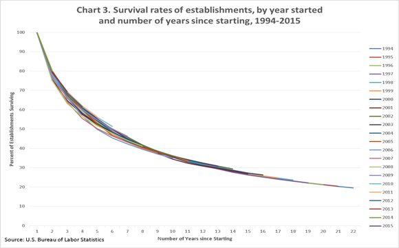 Chart 3. Survival rates of establishments, by year started and number of years since starting, 1994�2015