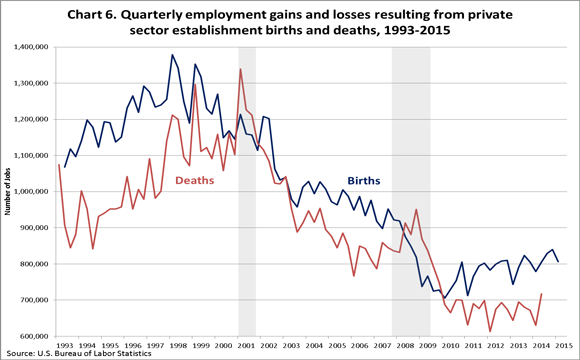 Chart 6. Employment gains and losses resulting from private sector establishment births and deaths, seasonally adjusted, U.S. total private, June 1993�March 2015