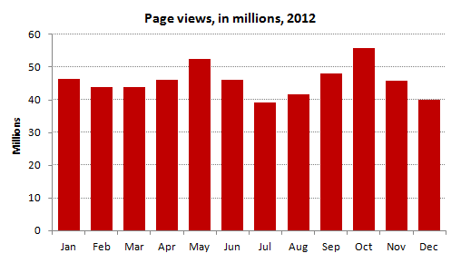 Page Views per month: 45.8 millon (average) in 2012