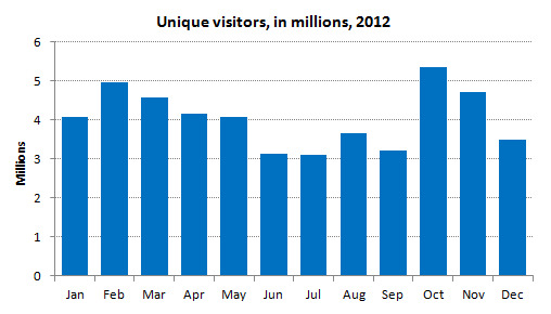 Unique Visitors to Website per Month: 4 million (average) in 2012