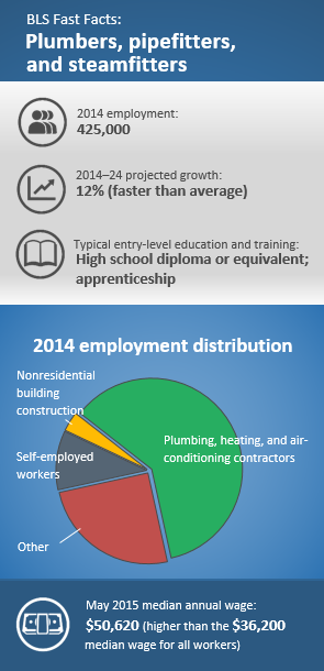 Plumbers, pipefitters, and steamfitters 2014 employment: 425,000. 2014–24 projected growth: 12%, faster than average.Typical entry-level education and training: High school diploma or equivalent; apprenticeship. 2014 employment distribution: Plumbing, heating, and air-conditioning contractors 61.0% Self-employed workers 10.5% Nonresidential building construction 3.5% Other 25.0%. May 2015 median annual wage: $50,620 higher than the $36,200 median wage for all workers