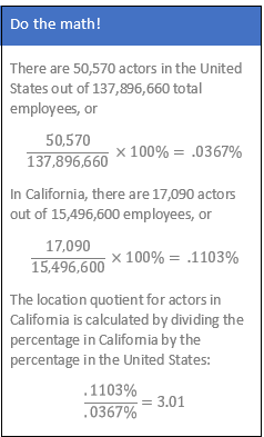 The location quotient for actors in California is calculated by dividing the percentage in California by the percentage in the United States: (.1103%/.0367%)=3.01.
