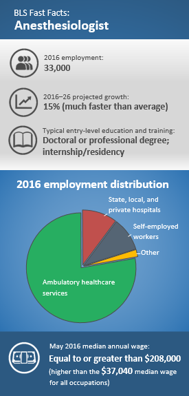 2016–26 projected growth: 15%. Typical entry-level education and training: Doctoral or professional degree; internship/residency. May 2016 median annual wage: greater than or equal to $208,000. 2016 employment: 33,000. 2016 employment distribution: Ambulatory healthcare services 77.7%; state, local, and private hospitals 10.3%; self-employed 9.9%; other 2.1%.