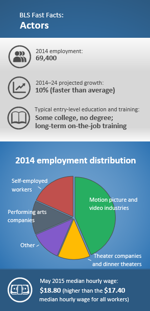 BLS Fast Facts: Actors. 2014 employment: 69,400. 2014–24 projected growth: 10% (faster than average). Typical entry-level education and training: Some college, no degree; long-term on-the-job training. 2014 employment distribution: Motion picture and video industries (43.5%); self-employed (18.3); performing arts companies (13.2); theater companies and dinner theaters (12.9); other (12.1). May 2015 median hourly wage: $18.80 (higher than the $17.40 median hourly wage for all workers)