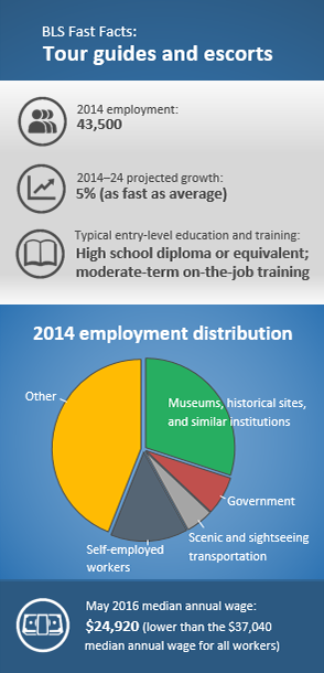 2014 employment: 43,500. 2014–24¬ projected growth: 5% (as fast as average). Typical entry-level education and training: High school diploma or equivalent; moderate-term on-the-job training 2014 employment: Museums, historical sites, and similar institutions 30%; self-employed workers 14%; government 7%; scenic and sightseeing transportation 5%; other 44%. May 2016 median annual wage: $24,920 (lower than the $37,040 median annual wage for all workers.)