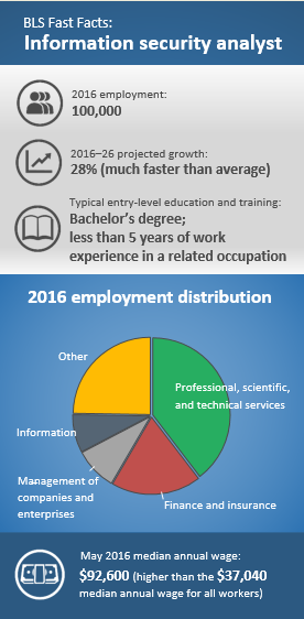 2016 employment: 100,000. 2016–26 projected growth: 28% (much faster than average). Typical entry-level education and training: Bachelor's degree; less than 5 years of work experience in a related occupation. 2016 employment distribution: Professional, scientific, and technical services (40%); Finance and insurance (19%); Management of companies and enterprises (9%); Information (8%); Other (25%). May 2016 median annual wage: $92,600.