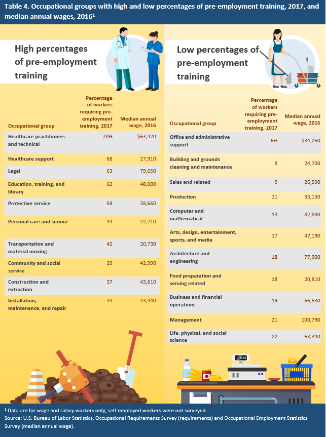 Table 4. Occupational groups with high and low percentages of pre-employment training, 2017, and median annual wages, 2016
