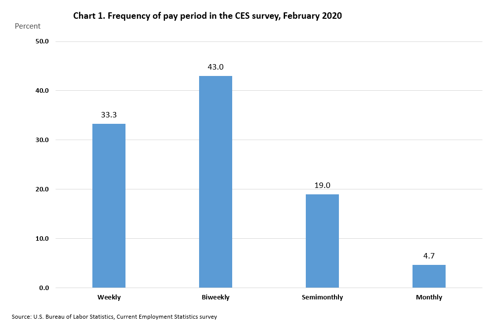 Frequency of pay periods in the CES Survey, February 2019