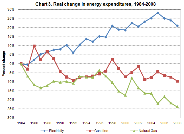 Chart 3. Percent change in adjusted energy expenditures from 1984