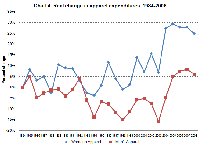 Chart 4. Percent change in adjusted apparel expenditures from 1984