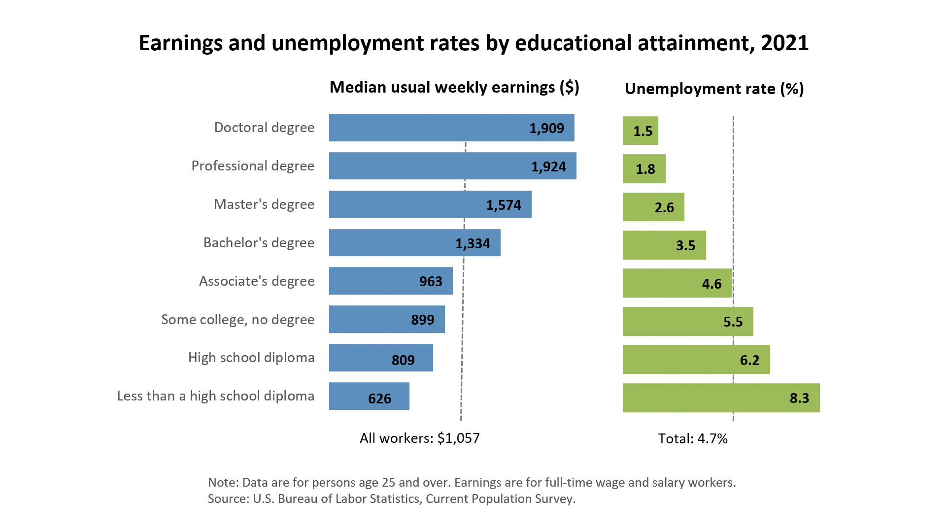Unemployment rates and earnings by educational attainment, 2017