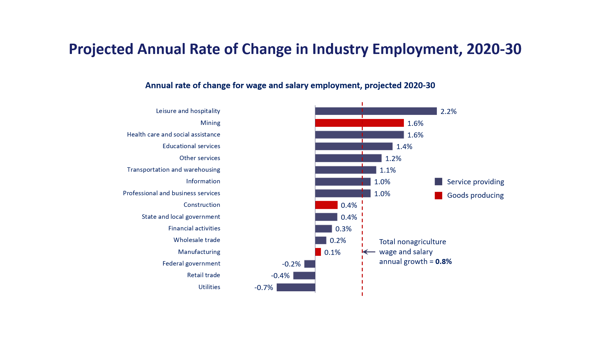 Projected Annual Rate of Change in Industry Employment, 2018–28