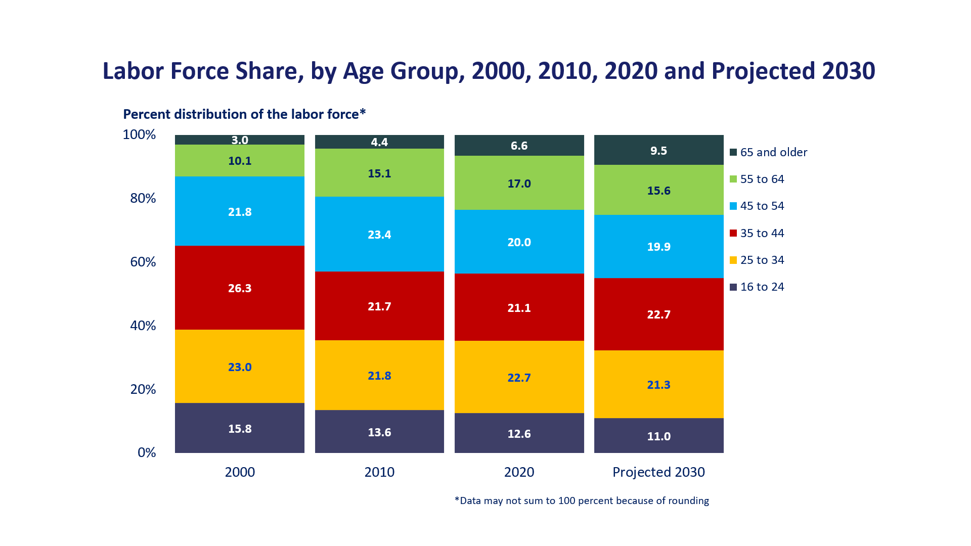 Labor Force Share, by Age Group, 1998, 2008, 2018, and Projected 2028