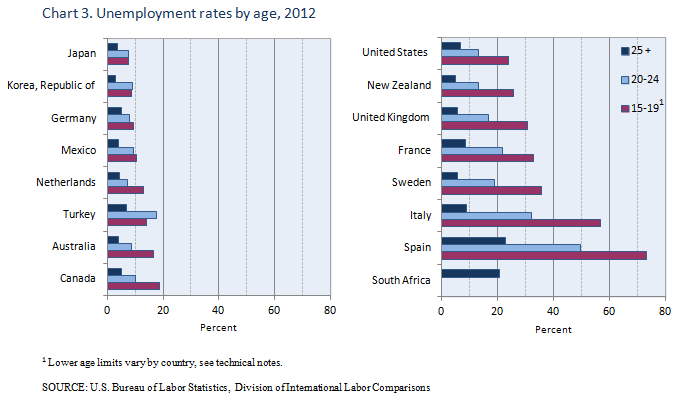 Unemployment rates by age, 2012