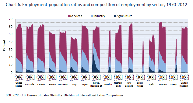 Employment-population ratios and composition of employment by sector, 1970-2012