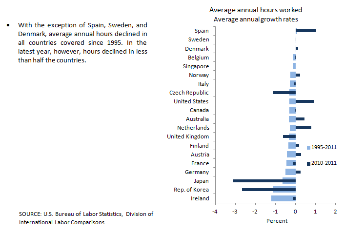 Average annual hours worked growth chart
