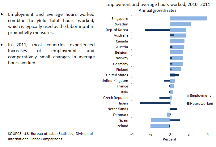 Employment and average hours worked chart