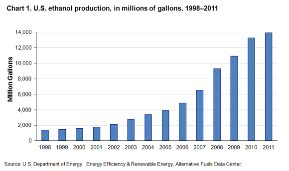 Chart 1. U.S. ethanol production, in millions of galloons, 1998-2011