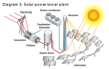 Diagram 3. Solar power tower plant