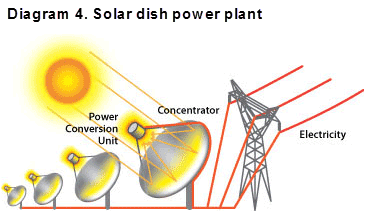 Diagram 4. Solar dish power plant