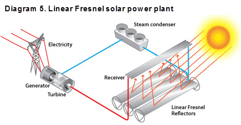 Diagram 5. Linear Fresnel solar power plant