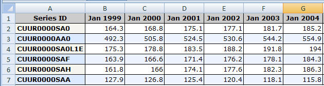 Table showing how the BLS data will be displayed on an Excel spreadsheet