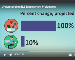 Understanding BLS Employment Projections