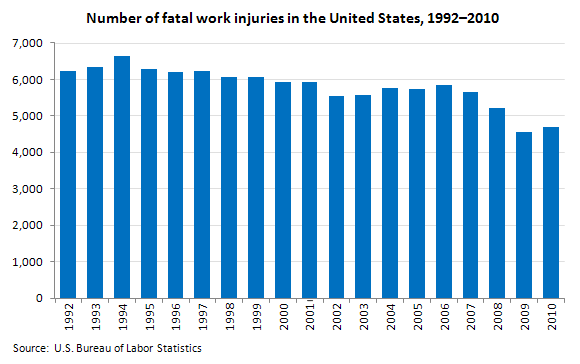 Number of fatal work injuries in the United States, 1992�2010