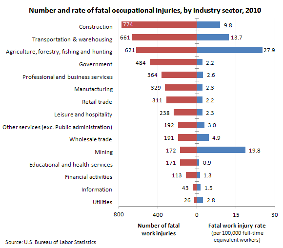 Number and rate of fatal occupational injuries, by industry sector, 2010