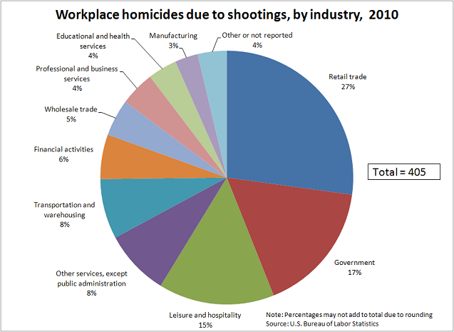 Workplace homicides due to shootings, by industry, 2010