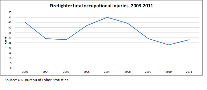 Firefighter fatal occupational injuries, 2003-2011