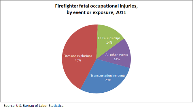 Firefighter fatal occupational injuries, by event or exposure, 2011