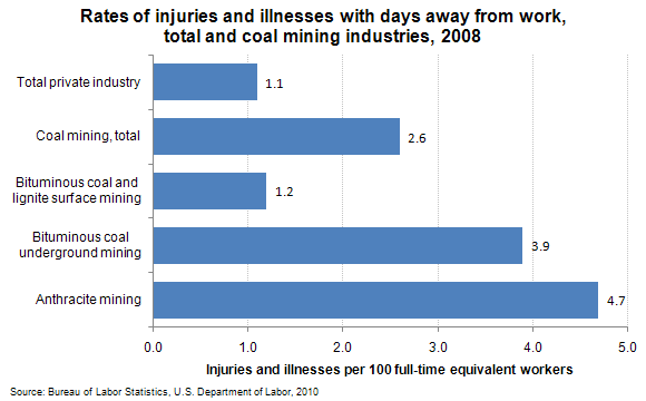 Rates of injuries and illnesses with days away from work, total and coal mining industries, 2008