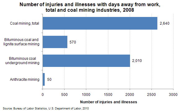 Number of injuries and illnesses with days away from work, total and coal mining industries, 2008