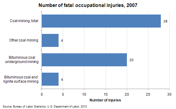 Number of fatal occupational injuries, 2007