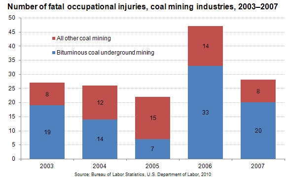 Number of fatal occupational injuries, coal mining industries, 2003-2007