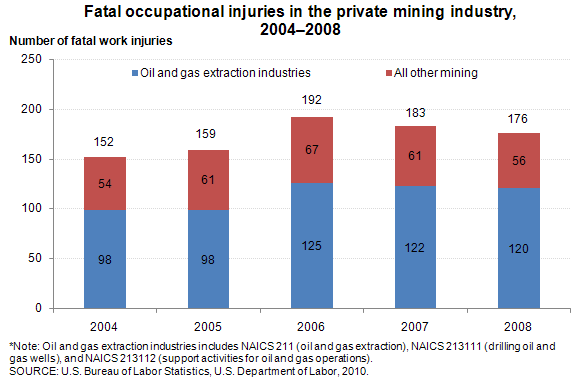 Fatal occupational injuries in the private mining industry, 2004�2008