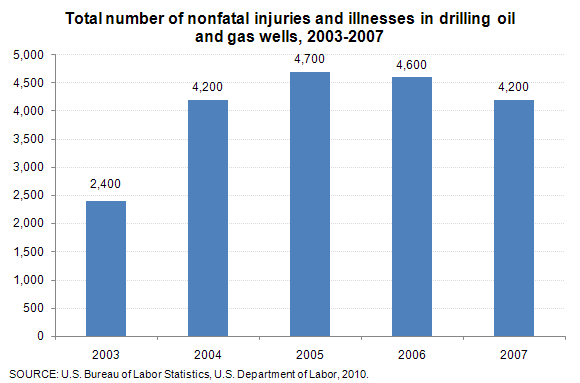 Total number of nonfatal injuries and illnesses in drilling oil and gas wells, 2003-2007