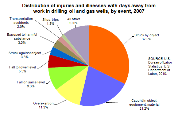 Distribution of injuries and illnesses with days away from work in drilling oil and gas wells, by event, 2007