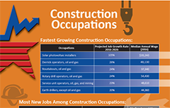 Construction occupations