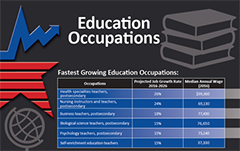Education occupations