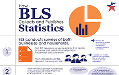 How BLS collects data