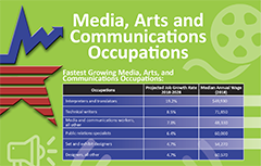 Media, arts, and communications occupations