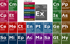 Periodic table of STEM occupations