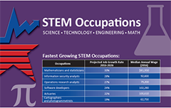 STEM occupations