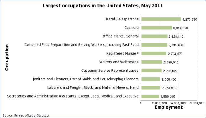 Charts of the largest occupations in the United States, May 2012
