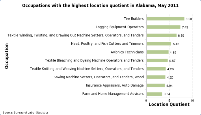 Occupations with the highest location quotients in Alabama, May 2014